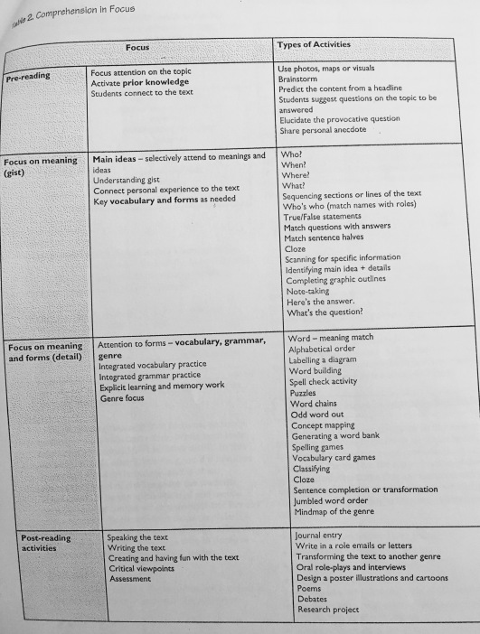 Table 2 Comprehension in Focus (Miller 2007)