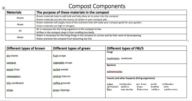 Compost Components chart to be cut up